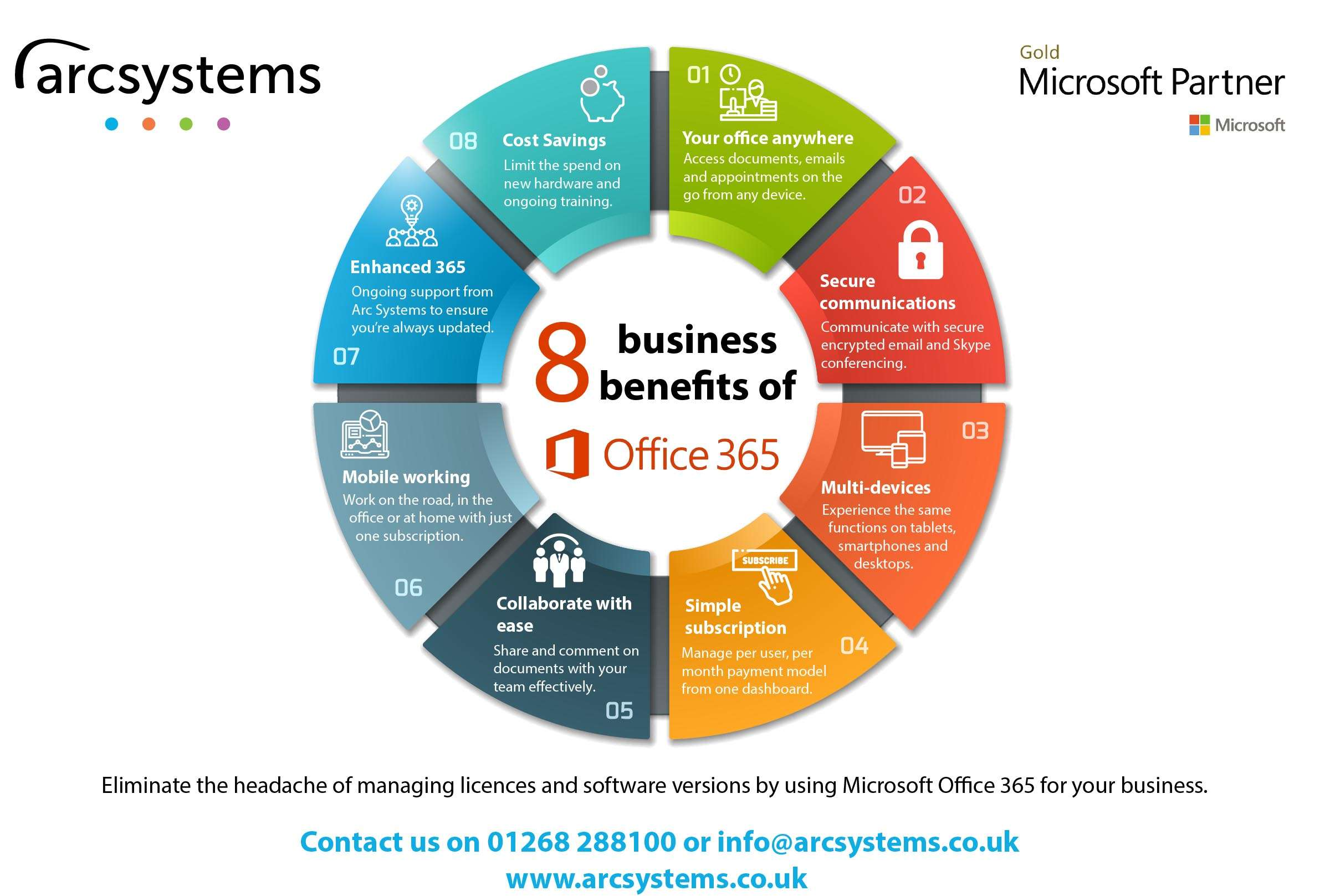 Benefits of Microsoft Office 365 for business. IT Support in Essex and London